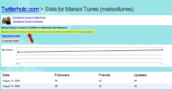 Figure-16_marisol_turres_twitterholic_stats